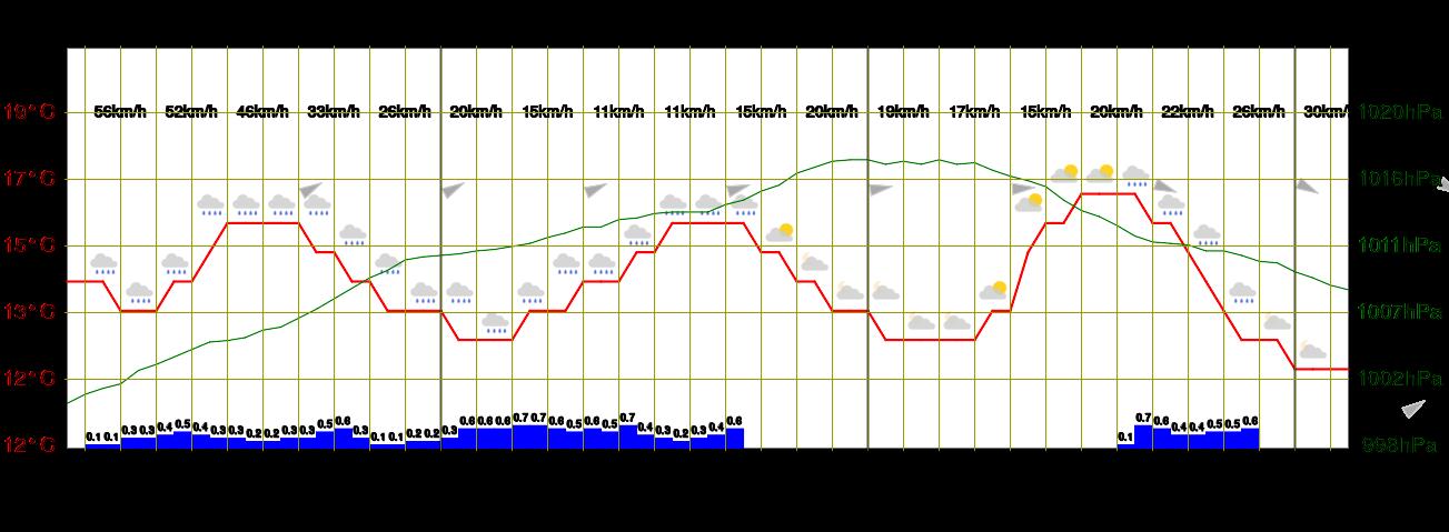 Meteogramm